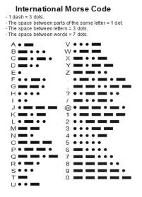 Standard Morse code list